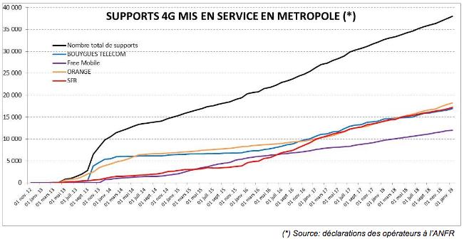 Mises en service de supports 4G classée par opérateur.