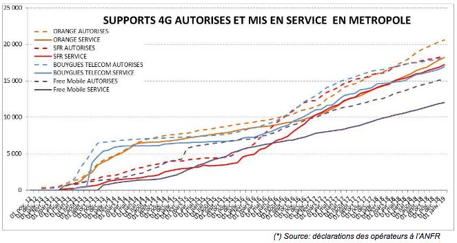 Évolution nombre demandes d'autorisation et mise en service de sites 4G.