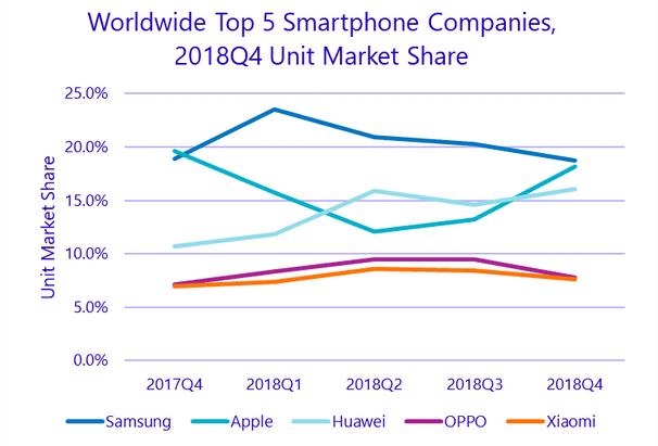 Evolution vente smartphone des 5 marques qui dominent.