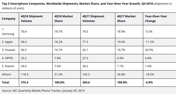 Les résultats de l'IDC vente smartphone 2018.
