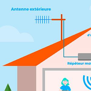 Amplificateur de réseau mobile