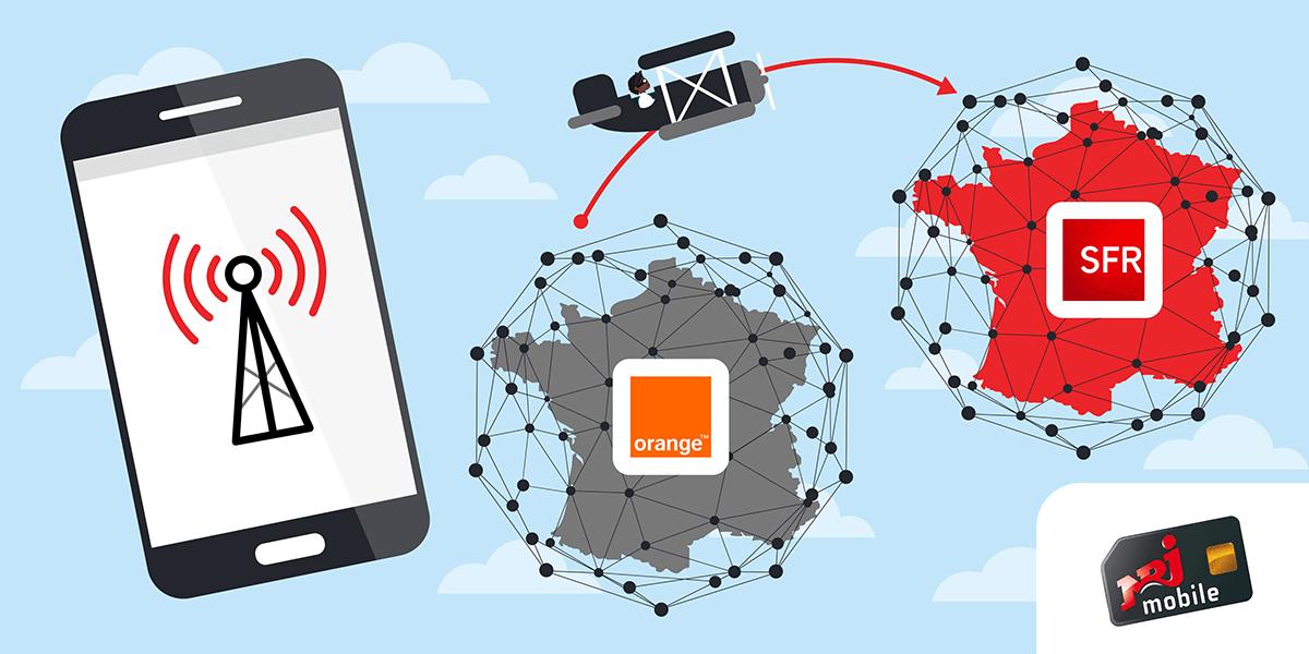 Changer de réseau avec NRJ Mobile