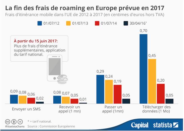 Statistiques concernent les frais de roaming en Europe