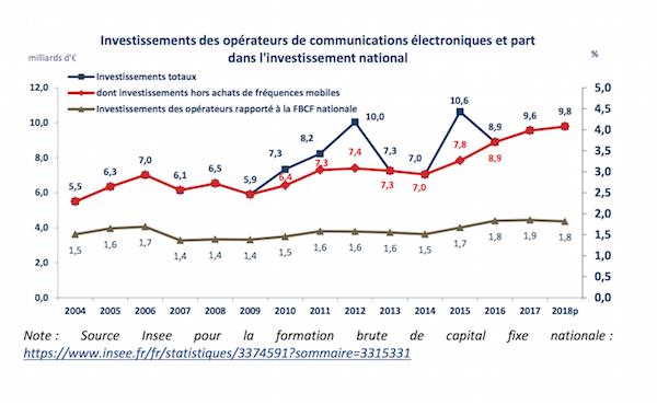 Statistiques de l'Arcep concernant les investissements des opérateurs