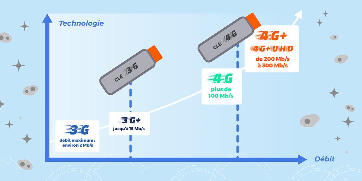 Evolution des débits des clés 4G