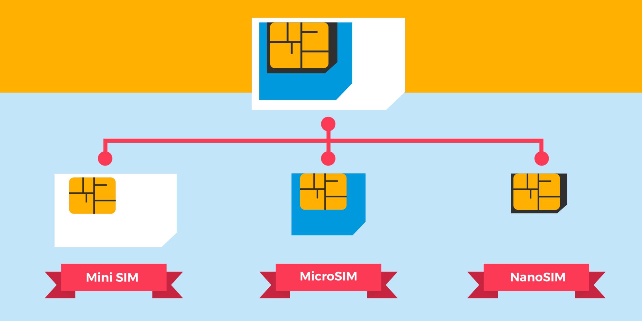 Mini Sim Micro Sim Nano Sim Et E Sim Quelles Differences