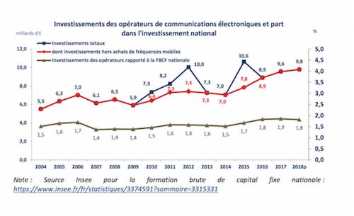 Aperçu des investissements réalisés par les opérateurs depuis 2004 en France