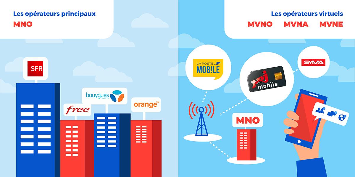 MVNO : opérateur mobile virtuel