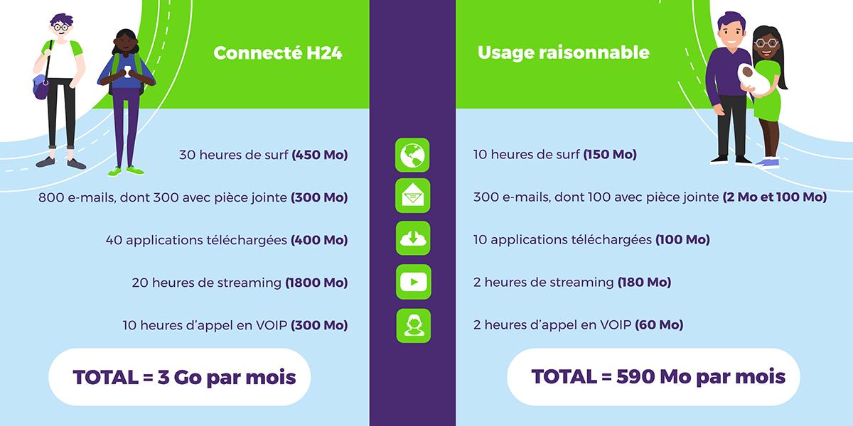 Profil d'utilisation de la 4G