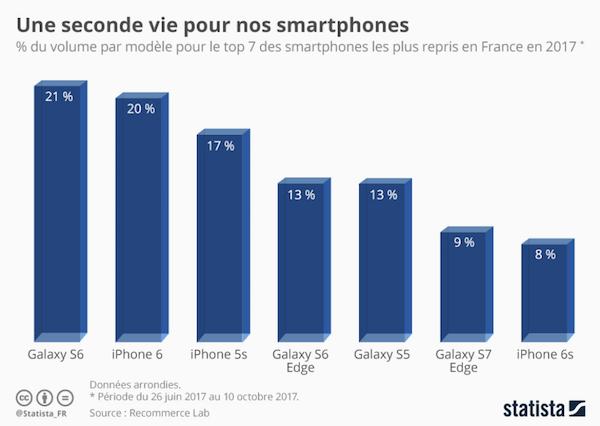 stastiques relatives au smartphones reconditionnés