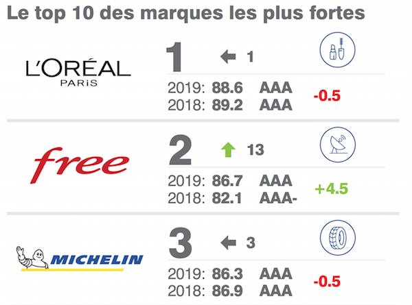 Free est la seconde marque la plus puissante de France selon Brand Finance