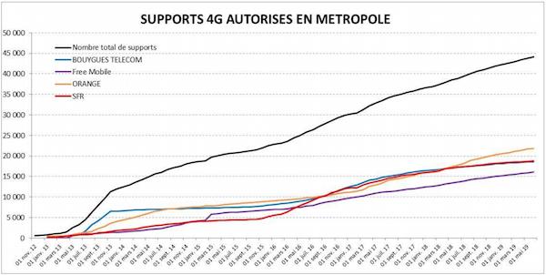 Le déploiement à la 4G continue malgré un ralentissement selon l'ANFR