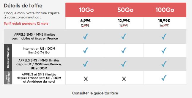 Forfait 4G pas cher chez Prixtel.