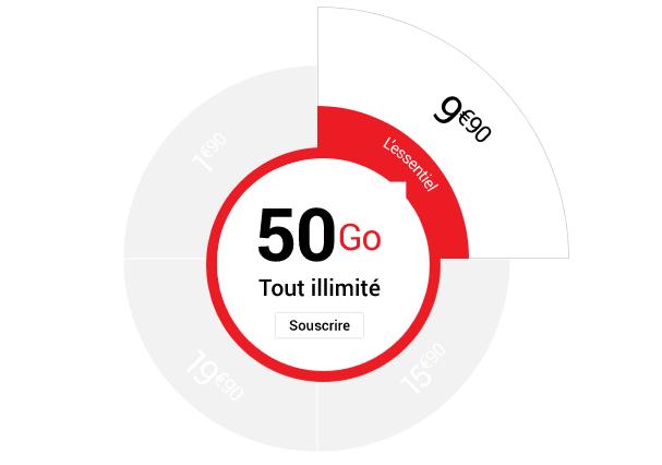 Syma Mobile promotion forfait pas cher sur réseau Orange.