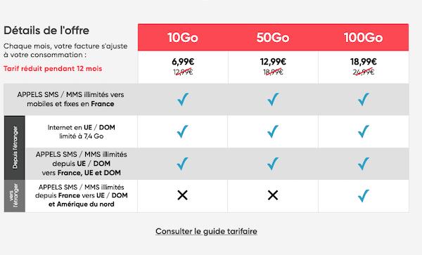 Le forfait 4G de Prixtel en détail
