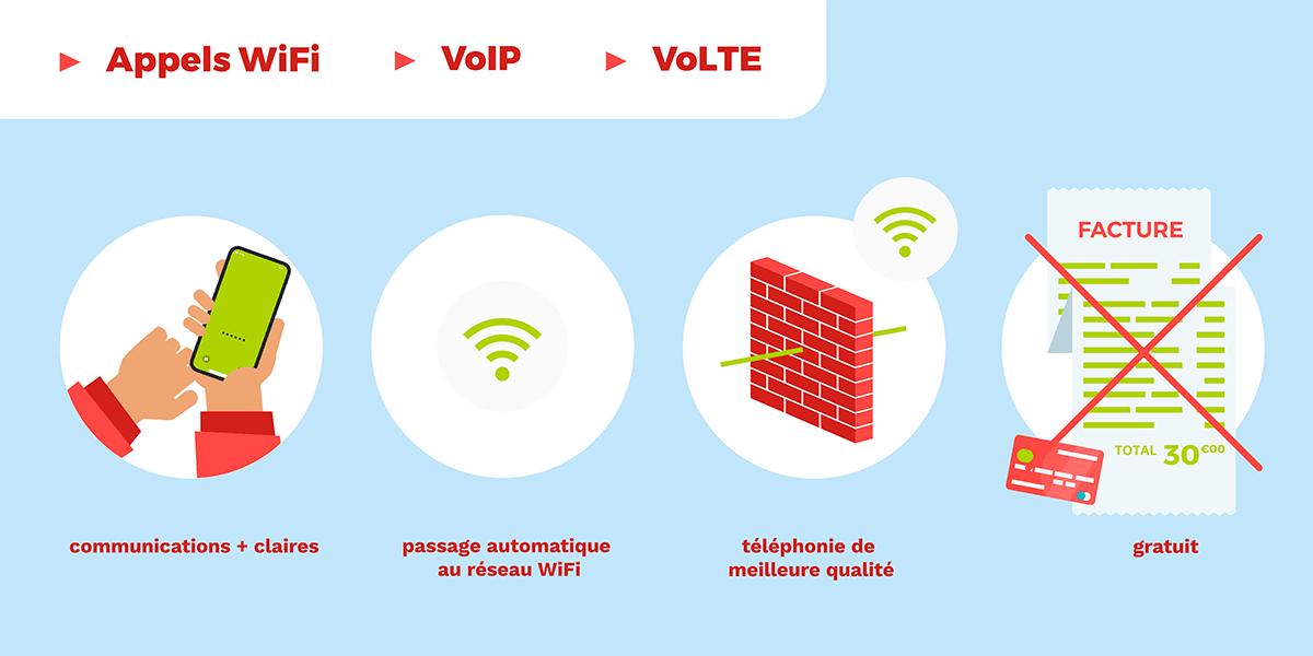 Les avantages des appels Wi-Fi.