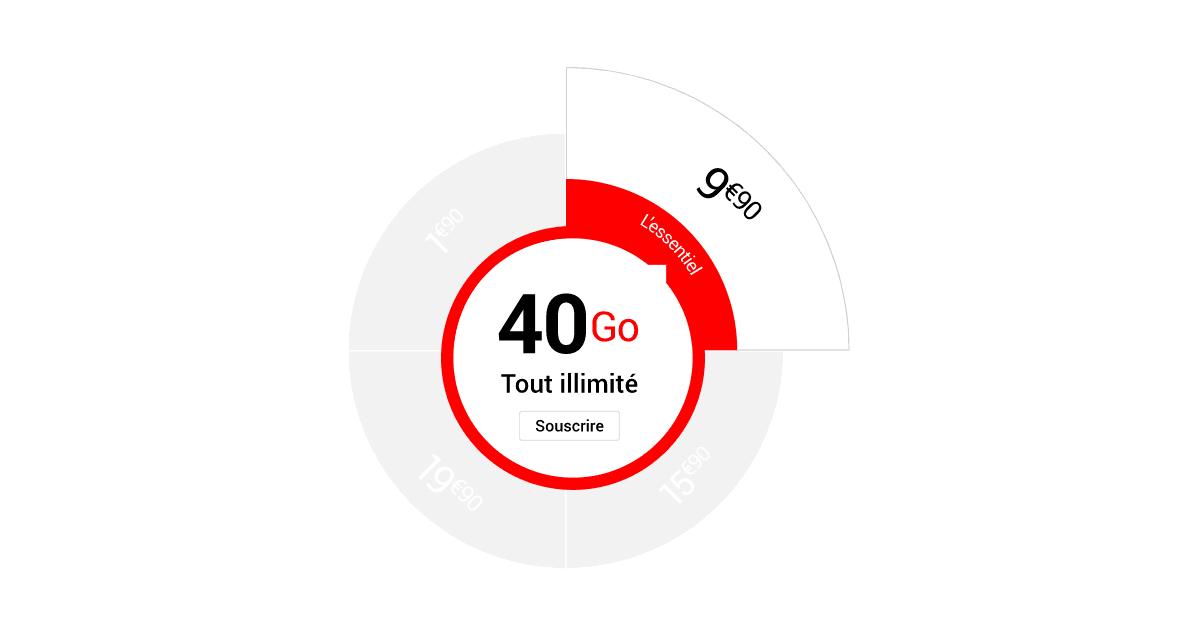 le forfait 4G de Syma Mobile