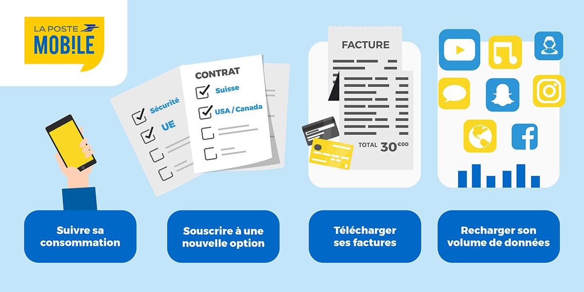 Espace Client La Poste Mobile : à quoi sert-il ?