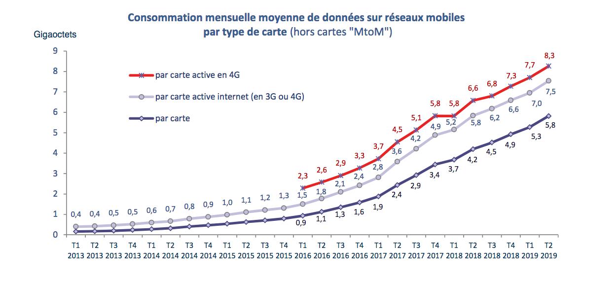 la 4G utilisée par les français