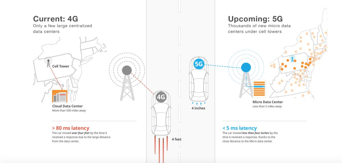 TPF Ingénierie assure le transfert du réseau Bouygues Telecom de la 4 à la 5G