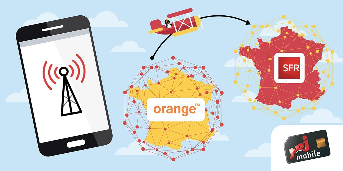 Demander le changement de son réseau NRJ Mobile.