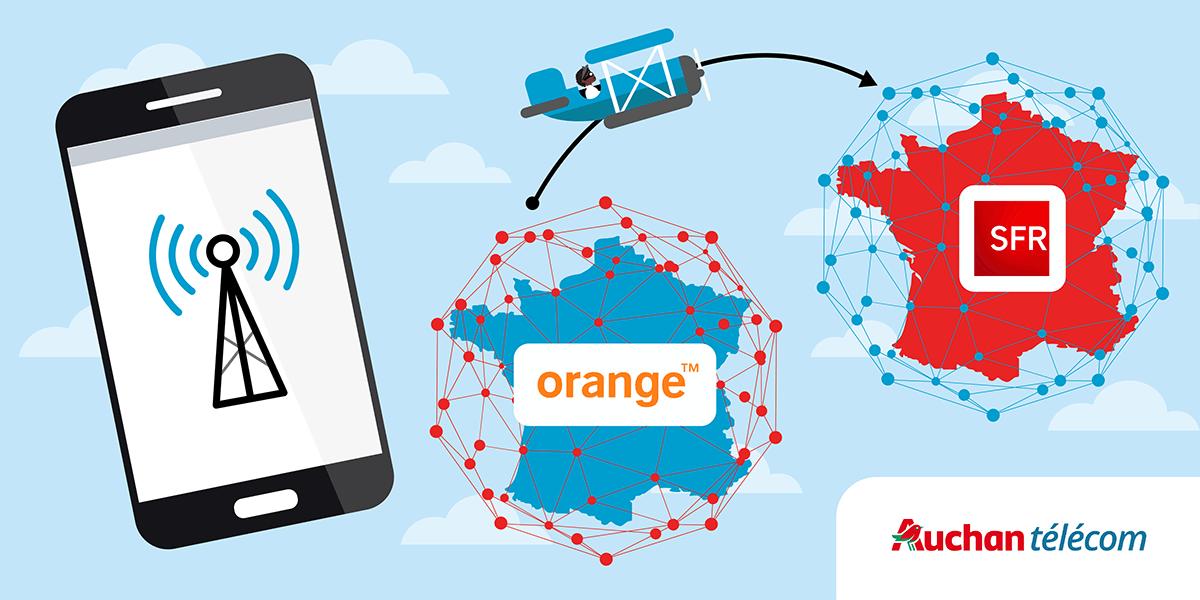 Comment changer de réseau mobile chez Auchan Telecom.