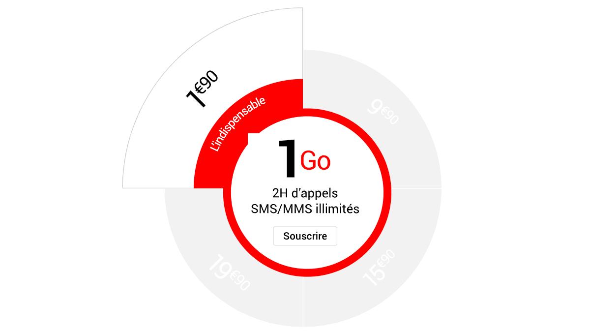 Le forfait 1 Go de Syma Mobile pour seulement 2€/mois