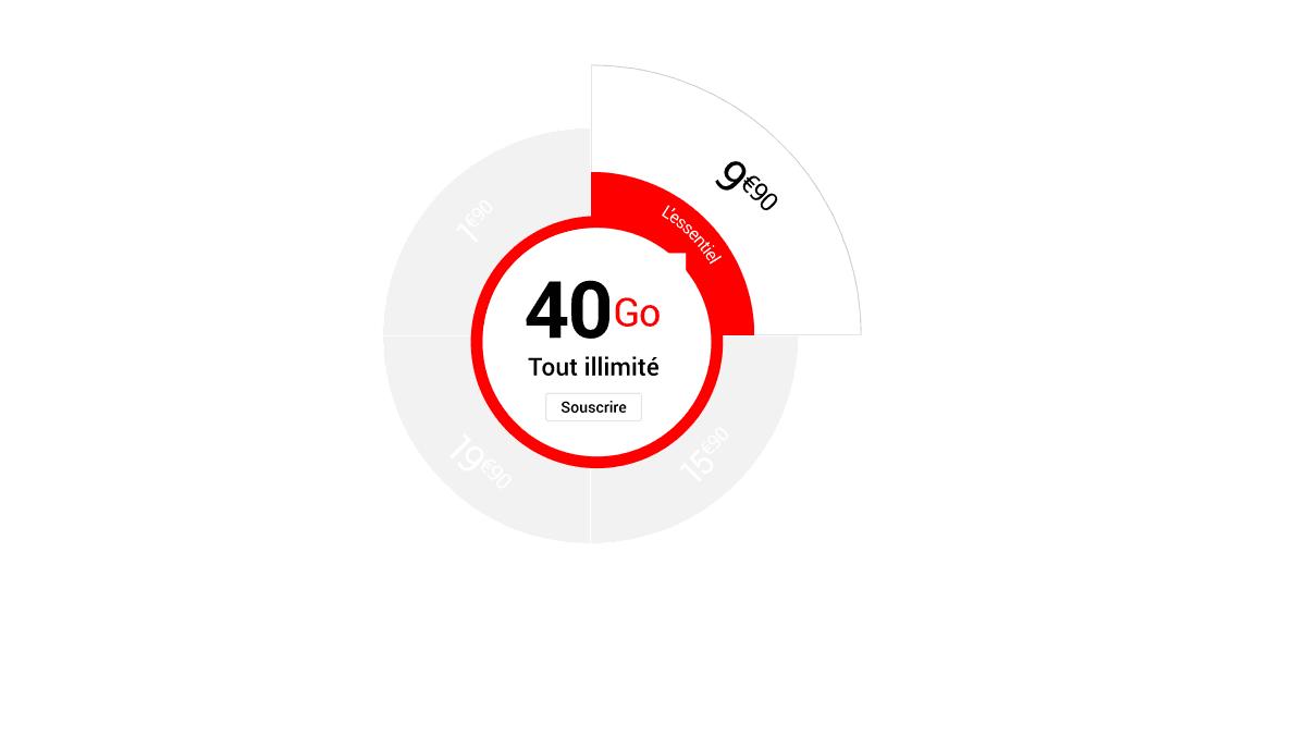 Le forfait 40 Go de Syma Mobile à seulement 9,90€/mois