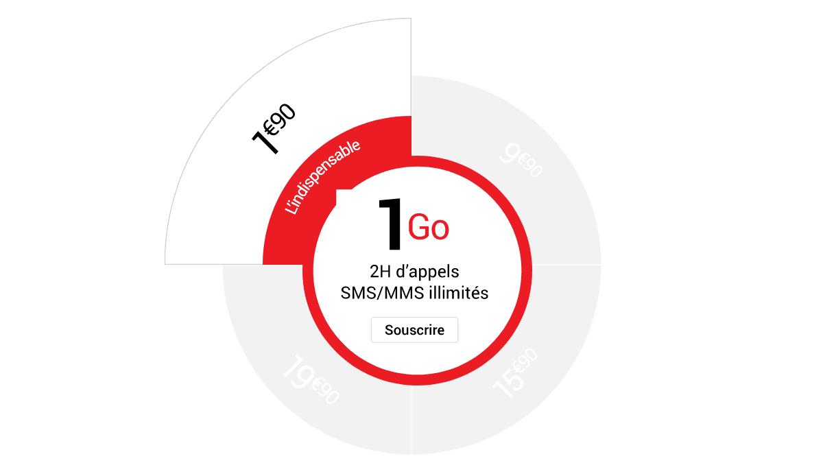 Forfait pas cher Syma Mobile 2 euros.