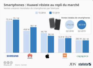 Apple se contente de la troisième place du marché mondial des smartphones