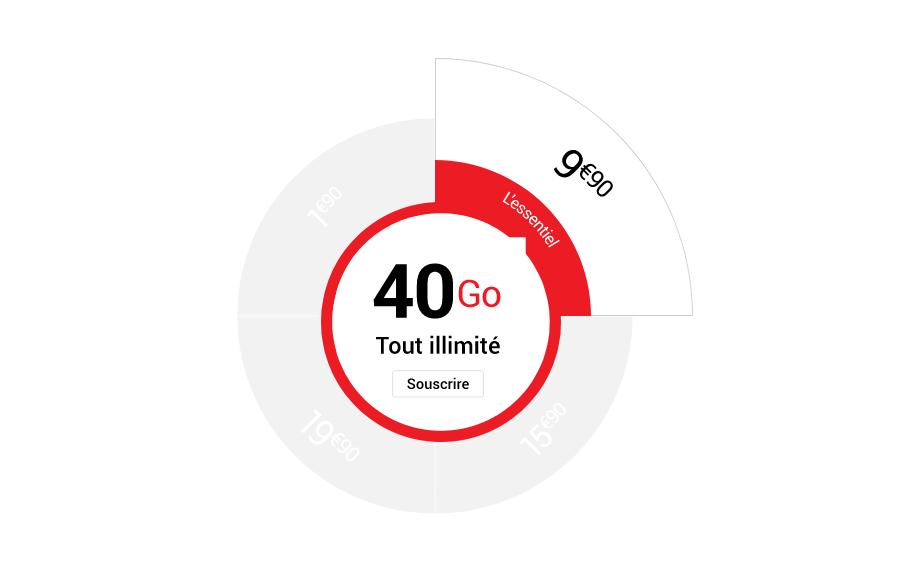 le forfait 4G Go de Syma Mobile