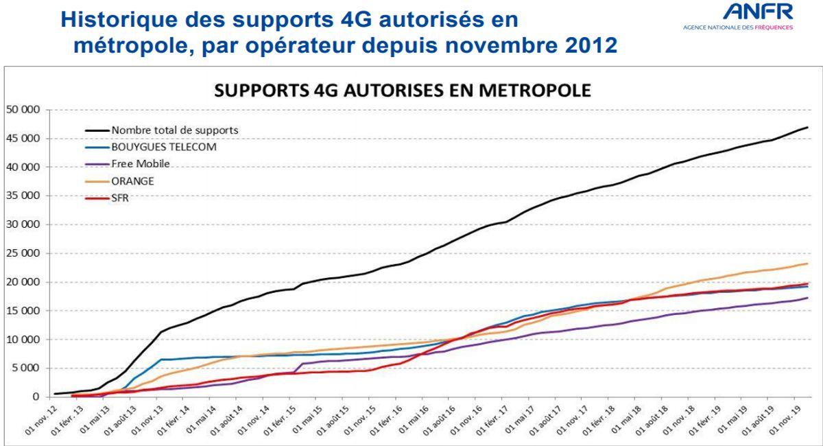 Les installations de la 4G et de la 5G par Free Mobile, SFR, Orange et Bouygues Télécom sont toujours plus conséquentes.