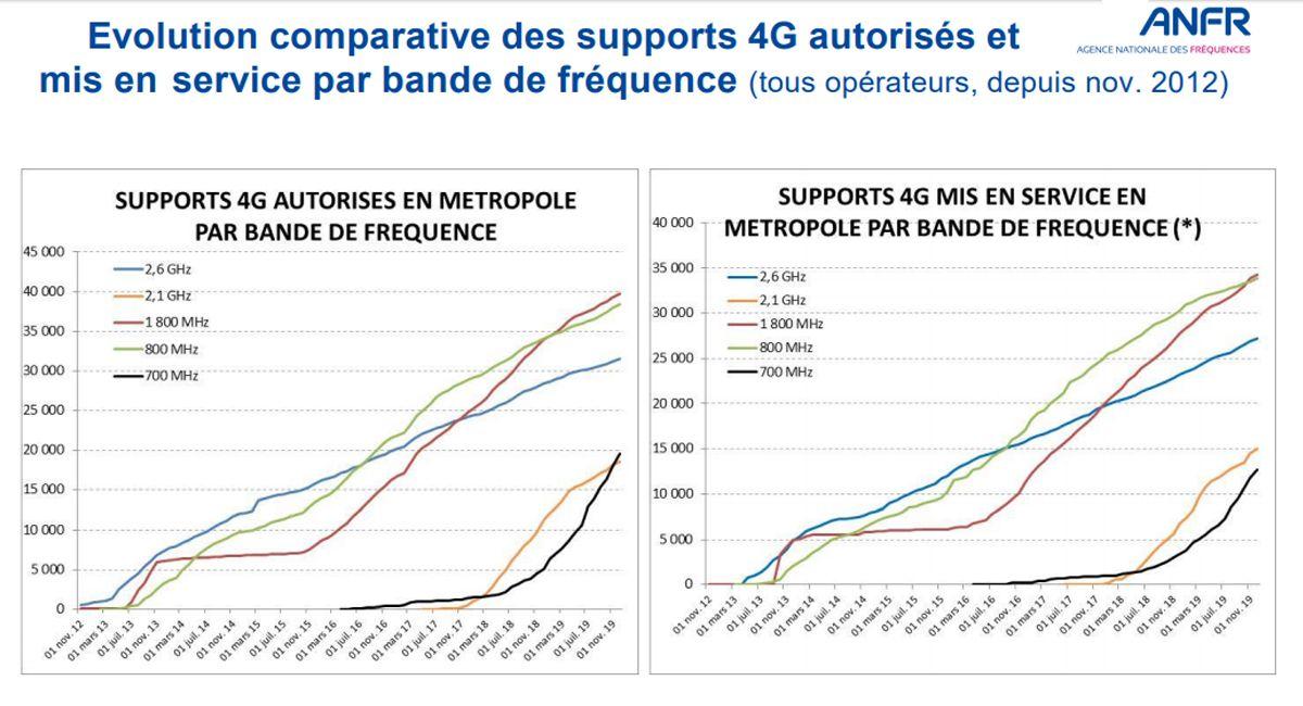 Les bandes de fréquences de la 4G toujours plus sollicitées par les opérateurs téléphoniques.