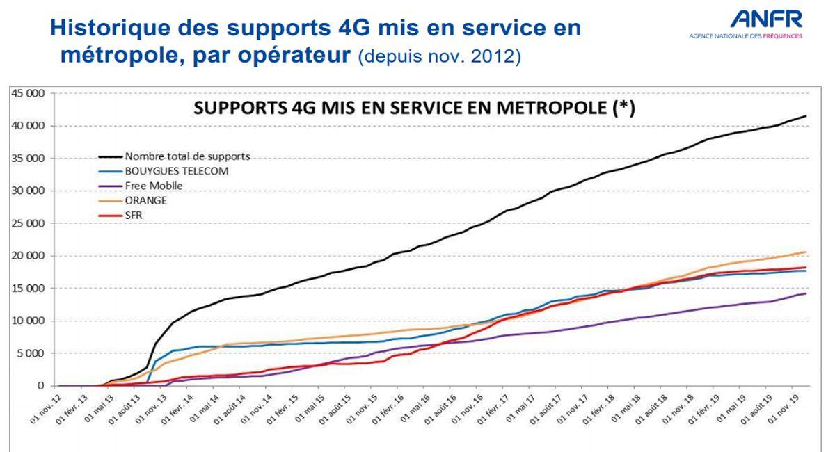 Augmentation constant des mises en service de la technologie 4G par les opérateurs mobiles selon les chiffres de l'ANFR.