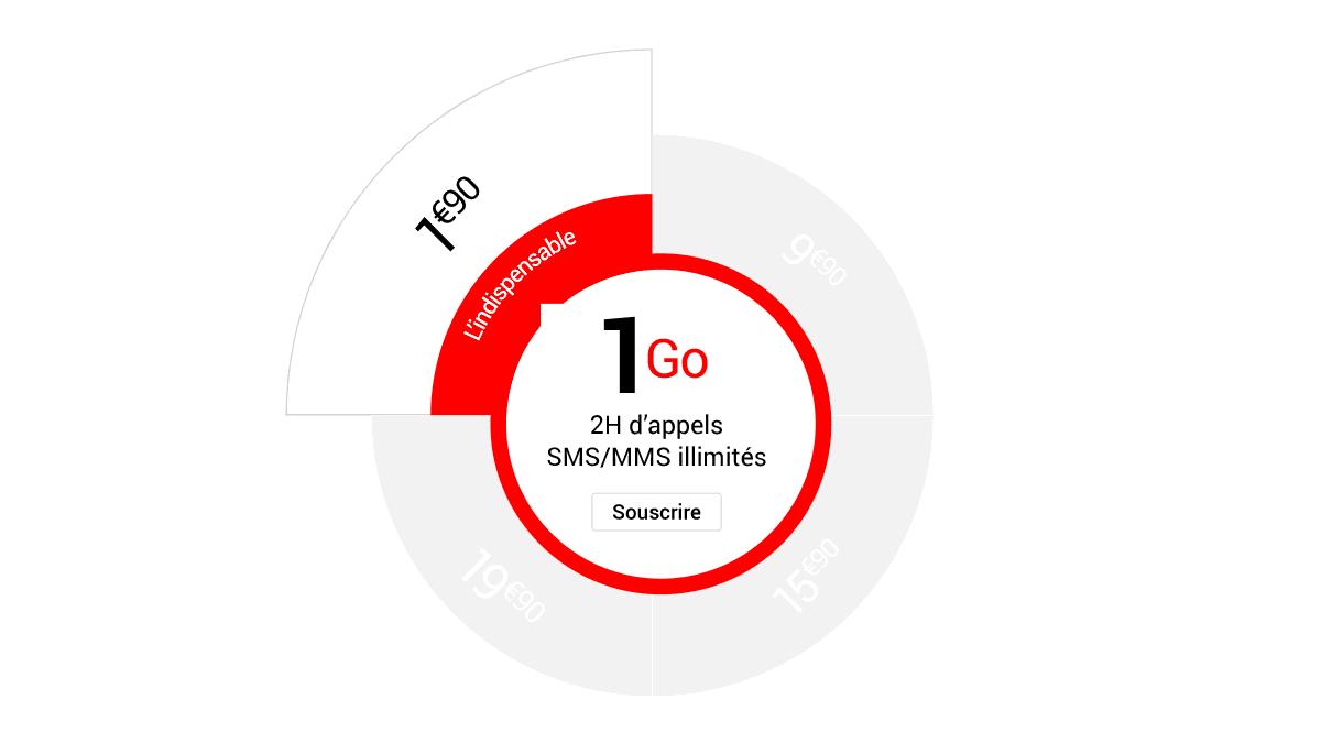 L'offre 1 Go de Syma Mobile proposée à 1,90€/mois