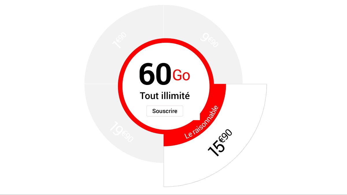 L'offre 60 Go mise en avant par Syma Mobile à 15,90€/mois