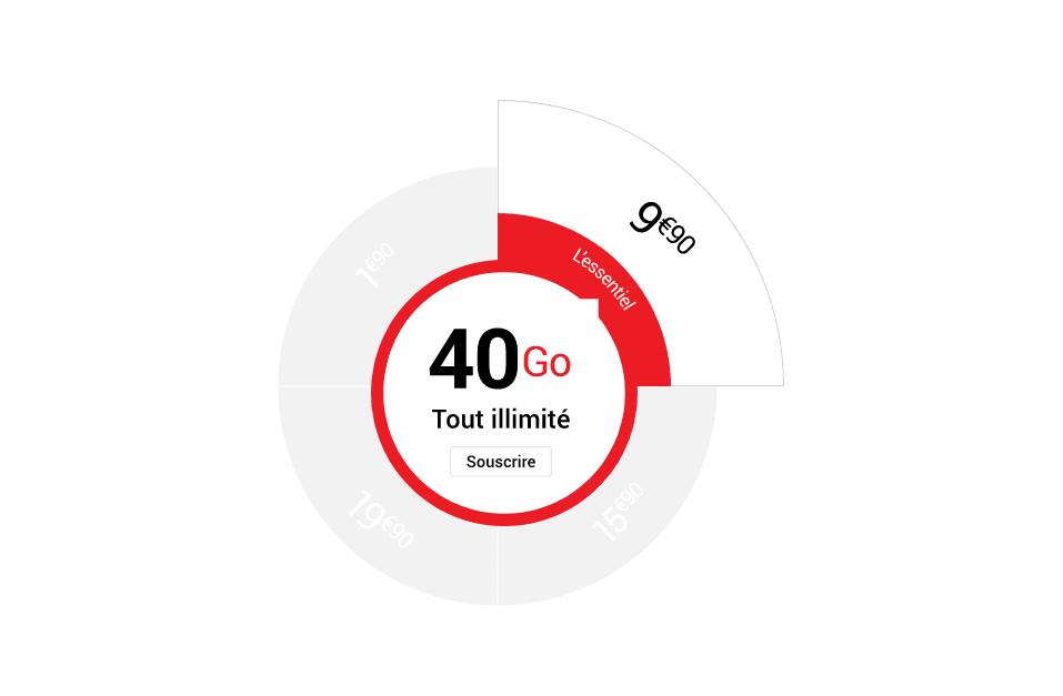 le forfait 4G de syma