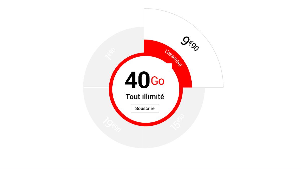 Le forfait 4G de 40 Go proposé par Syma Mobile
