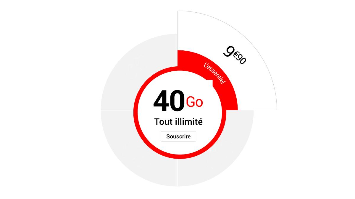 Syma Mobile, le forfait essentiel sans engagement à 40 Go.