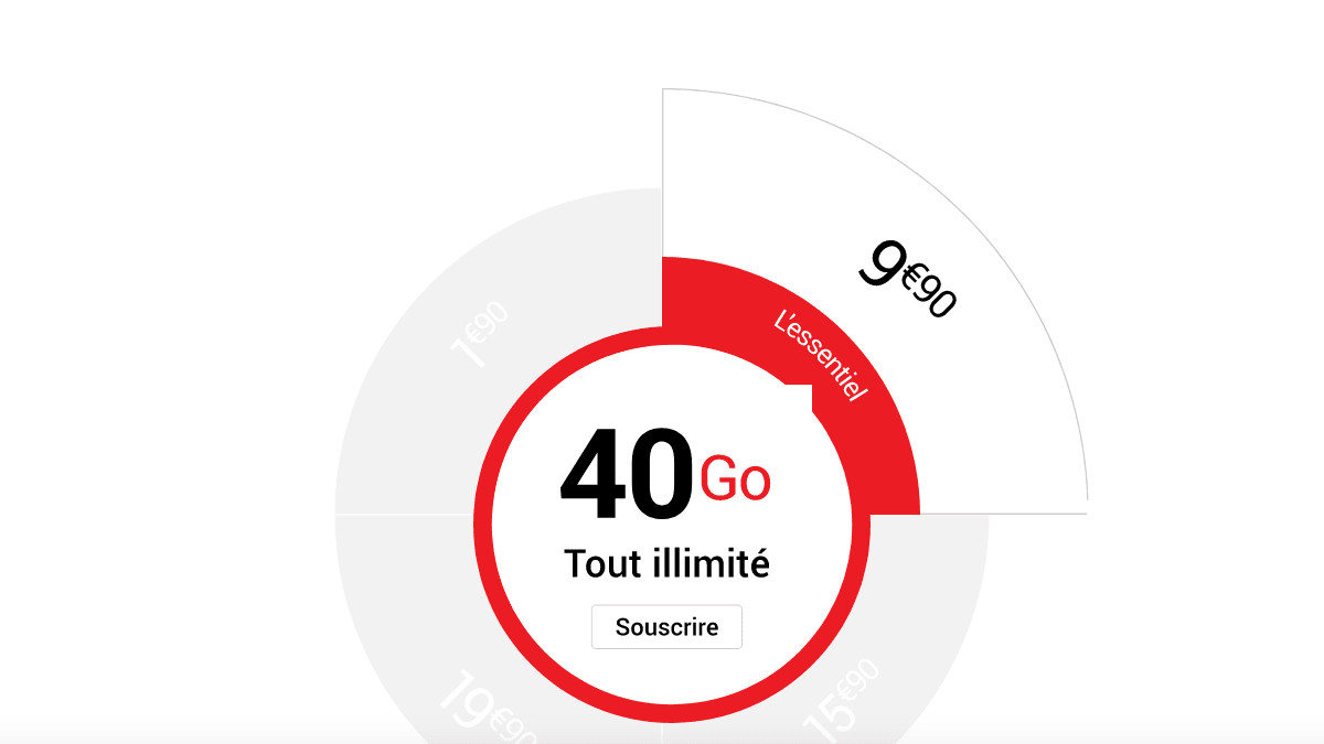 L'un des forfaits 4G de Syma Mobile à 40 Go de data