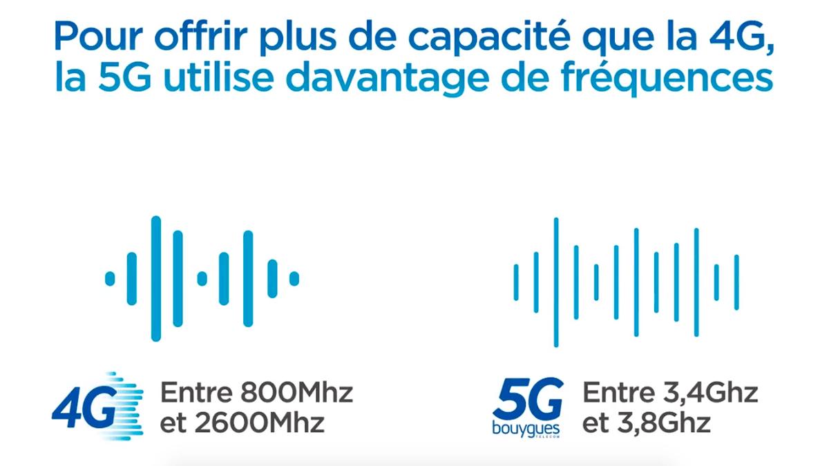 Forfait mobile 5G sur bandes de fréquence
