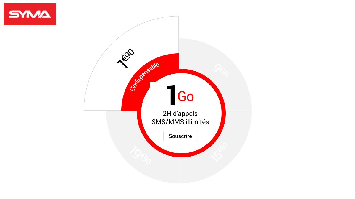 Le forfait mobile 4G à 1,90 euros de Syma Mobile