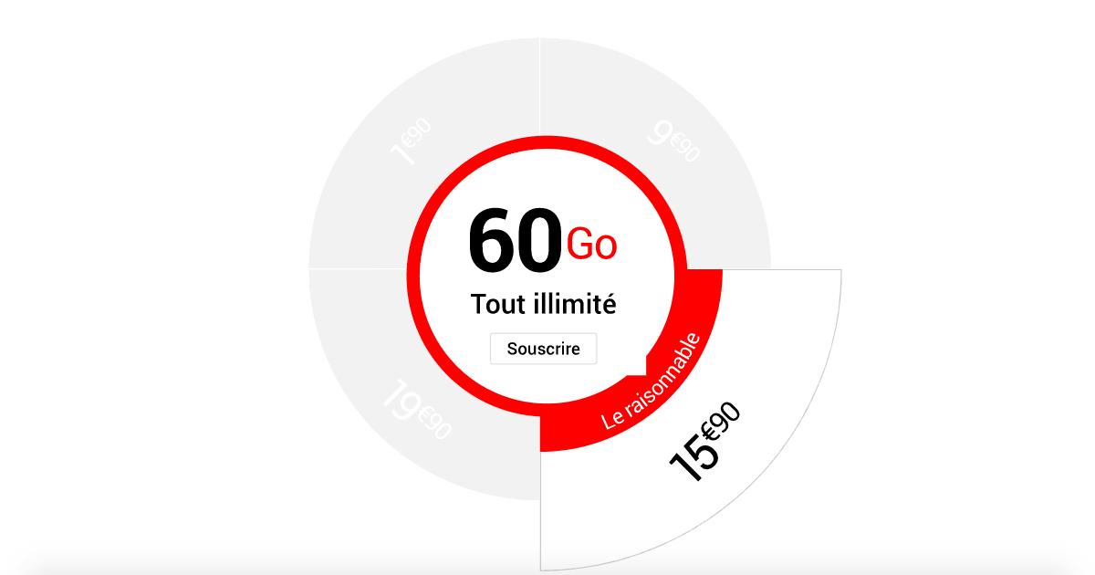 Forfait 4G 60 Go de Syma Mobile à 15,90€/mois