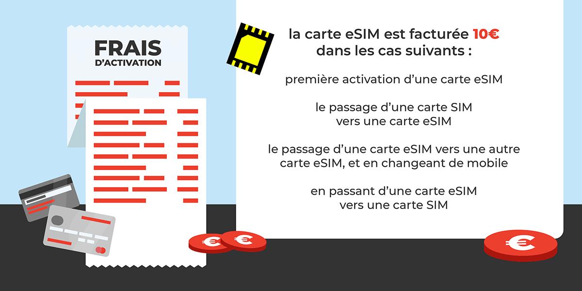 Prix eSIM SFR.