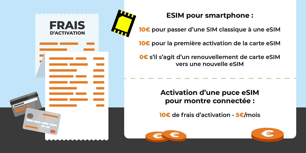 Les frais d'activation de l'eSIM d'Orange.