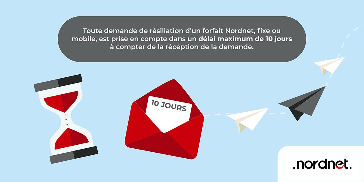 Le délai de résiliation Nordnet.