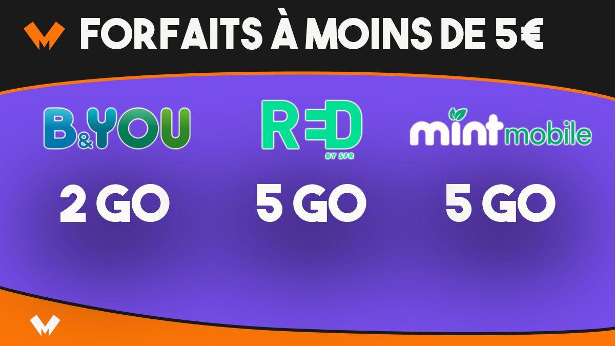 Un forfait à moins de 5€ chez B&YOU, RED by SFR ou Mint Mobile - MonPetitForfait
