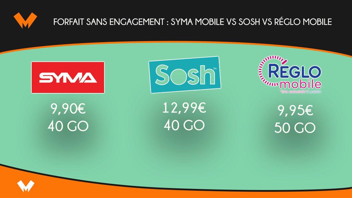 Syma, Sosh et Réglo : forfait sans engagement dès 9,90€/mois - MonPetitForfait