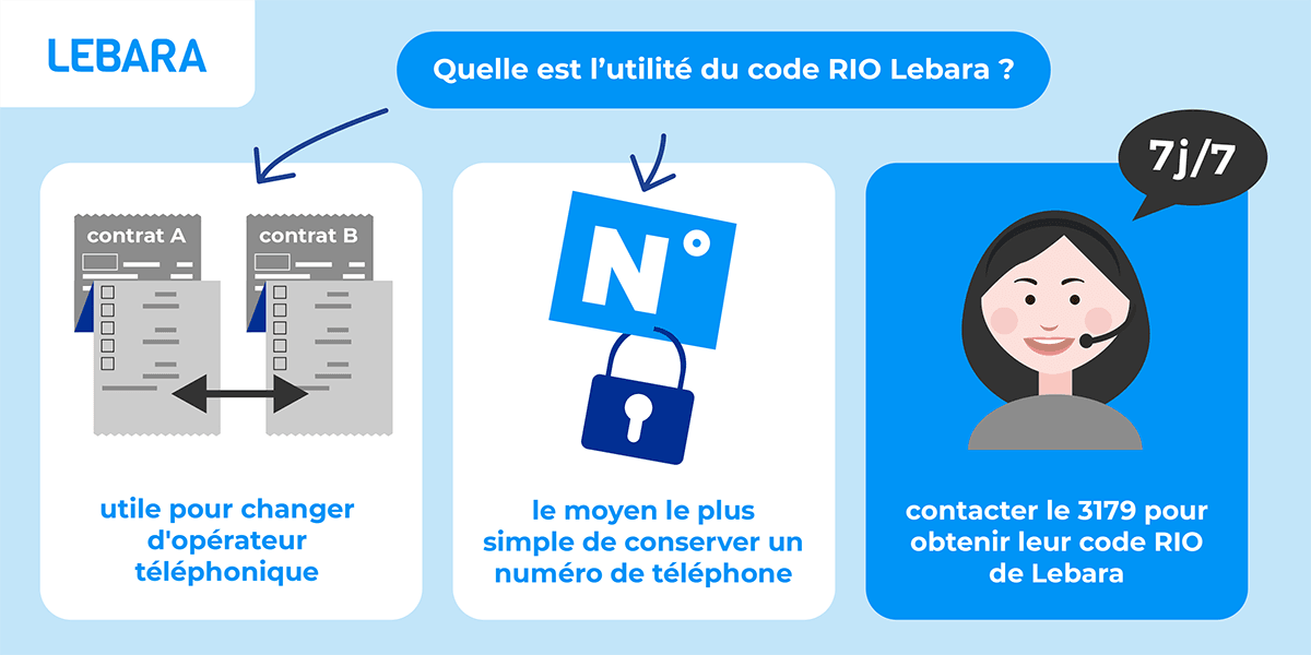 Utilité code RIO Lebara.