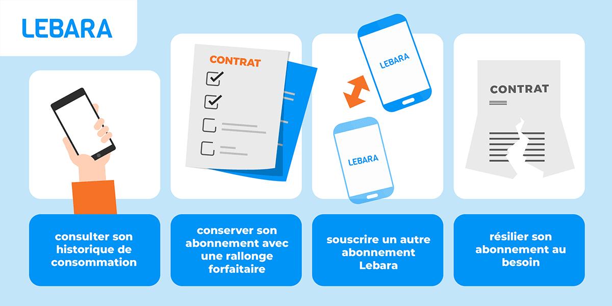 Fonctionnalités espace client Lebara.